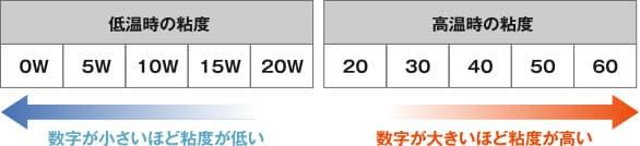 低温時の粘度 WはWINTER(冬)の略 高温時の粘度