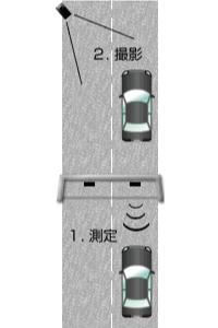 【レーダー探知機の種類】スタンダードモデル