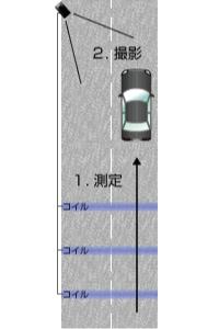 【レーダー探知機の種類】GPS搭載モデル