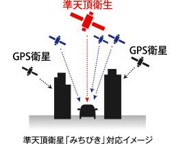準天頂衛星「みちびき」対応イメージ