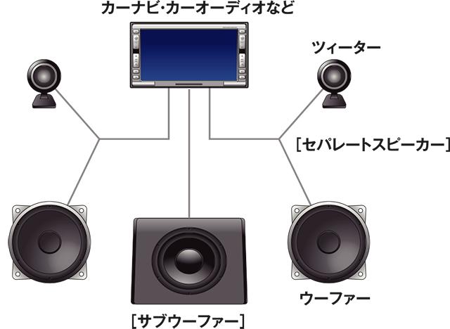 音のバランスイメージ