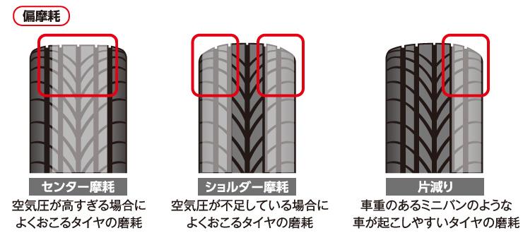 偏摩耗:タイヤのセンター摩耗、タイヤのショルダー摩耗、タイヤの片減り